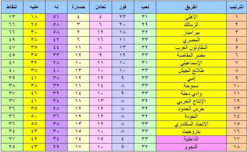 ترتيب الدوري المصري 33 1